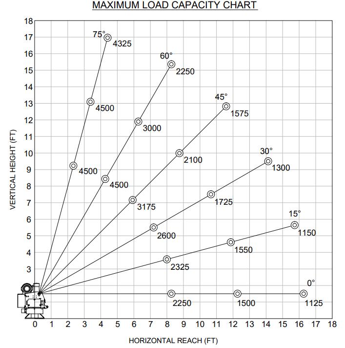 et18kx venco venturo industries llccapacity chart (jpeg) venturo electric cranes