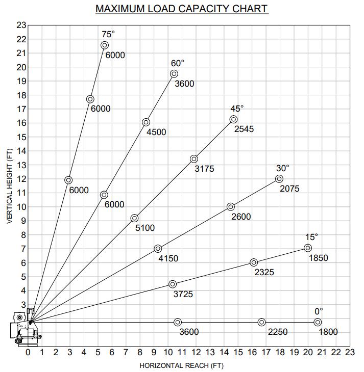 venturo et36kx venturo electric hydraulic service cranescapacity chart (jpeg) venturo electric cranes